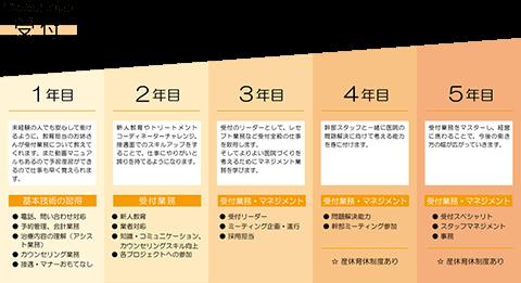 キャリアプラン_受付